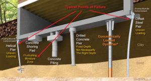 DynaPier Foundation Repair Comparisons